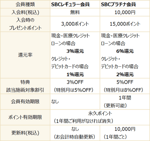 湘南美容クリニックの会員システムの表です。レギュラー会員とプラチナ会員の2種類があります。